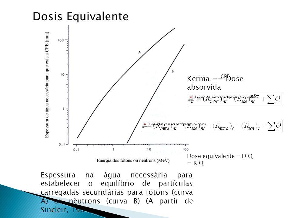 Espessura na água necessária para estabelecer o equilíbrio de partículas carregadas secundárias para fótons (curva A) ou nêutrons (curva B) (A partir