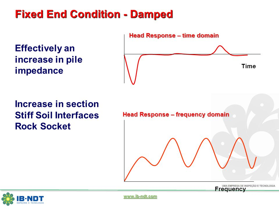 www.ib-ndt.com Frequency Time Fixed End Condition - Damped Effectively an increase in pile impedance Increase in section Stiff Soil Interfaces Rock Socket Head Response – time domain Head Response – frequency domain