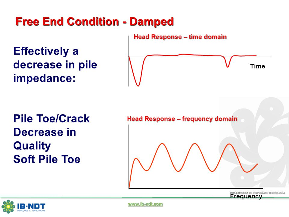 www.ib-ndt.com Frequency Time Free End Condition - Damped Effectively a decrease in pile impedance: Pile Toe/Crack Decrease in Quality Soft Pile Toe Head Response – time domain Head Response – frequency domain