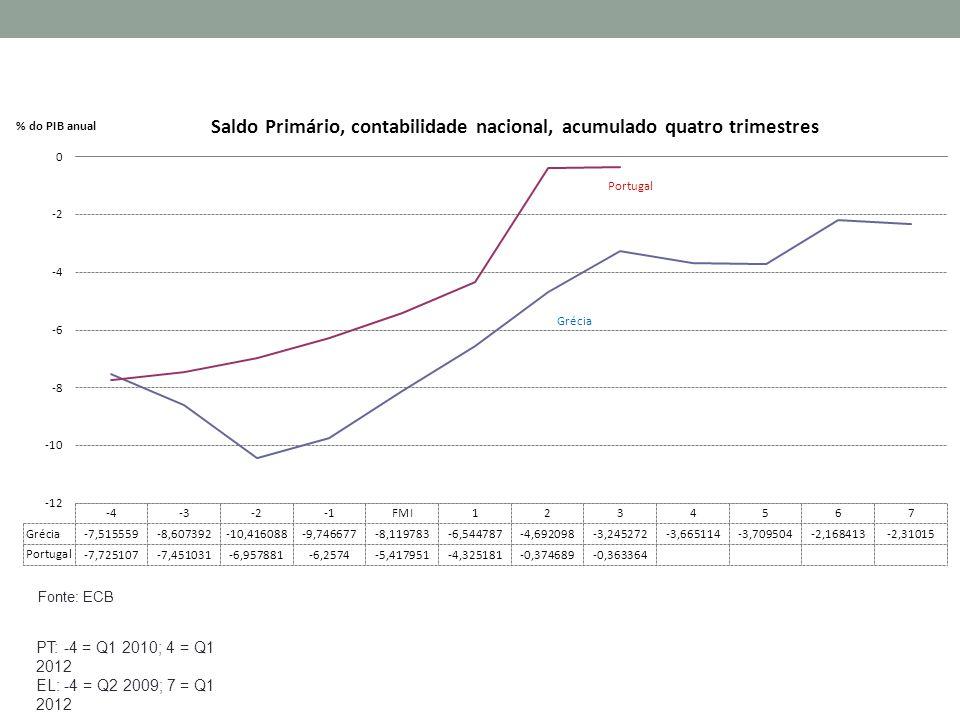 PT: -4 = Q1 2010; 4 = Q1 2012 EL: -4 = Q2 2009; 7 = Q1 2012 Fonte: ECB