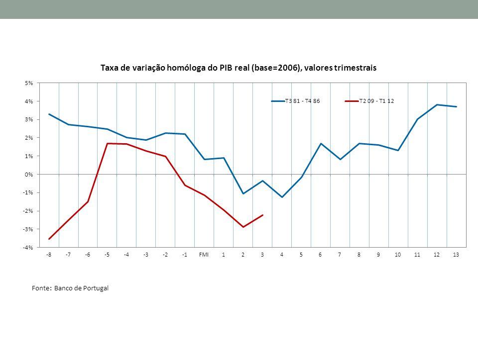 OS 1% MAIS RICOS Fonte: OCDE