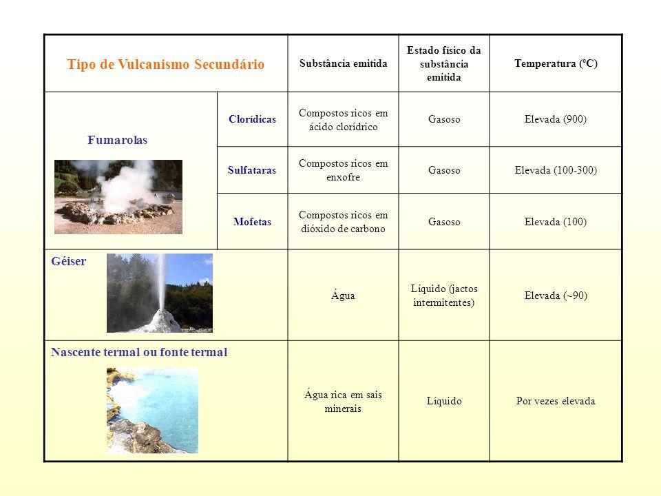 Fumarolas Tipo de Vulcanismo Secundário Substância emitida Estado físico da substância emitida Temperatura (ºC) Clorídicas Compostos ricos em ácido clorídrico GasosoElevada (900) Sulfataras Compostos ricos em enxofre GasosoElevada (100-300) Mofetas Compostos ricos em dióxido de carbono GasosoElevada (100) Géiser Água Líquido (jactos intermitentes) Elevada (~90) Nascente termal ou fonte termal Água rica em sais minerais LíquidoPor vezes elevada