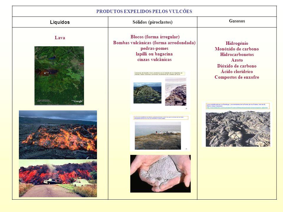 PRODUTOS EXPELIDOS PELOS VULCÕES Líquidos Sólidos (piroclastos) Gasosos Lava Hidrogénio Monóxido de carbono Hidrocarbonetos Azoto Dióxido de carbono Ácido clorídrico Compostos de enxofre Blocos (forma irregular) Bombas vulcânicas (forma arredondada) pedras-pomes lapilli ou bagacina cinzas vulcânicas