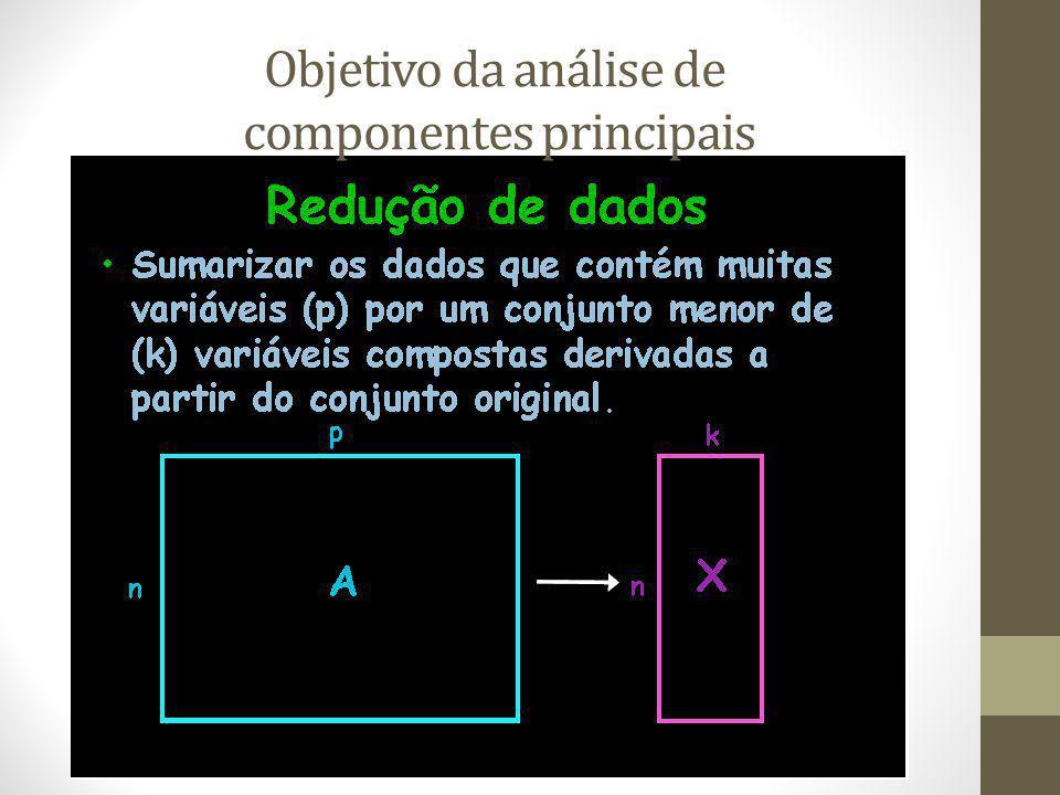 Objetivo da análise de componentes principais