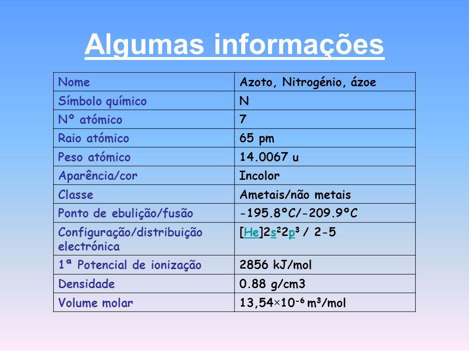 Algumas informações NomeAzoto, Nitrogénio, ázoe Símbolo químicoN Nº atómico7 Raio atómico65 pm Peso atómico14.0067 u Aparência/corIncolor ClasseAmetais/não metais Ponto de ebulição/fusão-195.8ºC/-209.9ºC Configuração/distribuição electrónica [He]2s 2 2p 3 / 2-5Hesp 1ª Potencial de ionização2856 kJ/mol Densidade0.88 g/cm3 Volume molar13,54×10 -6 m 3 /mol