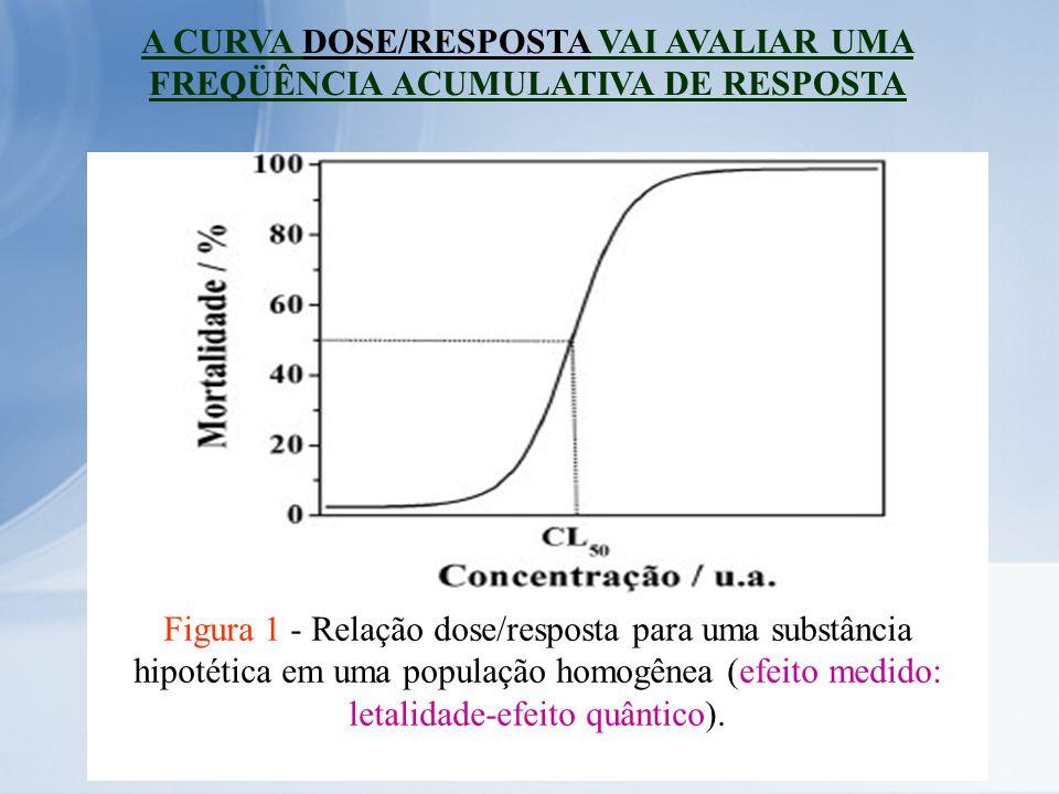 Uma outra maneira de expressar a relação DOSE/RESPOSTA é através da curva gaussiana, onde se observa a distribuição da freqüência da resposta com a dose em uma escala logarítmica.
