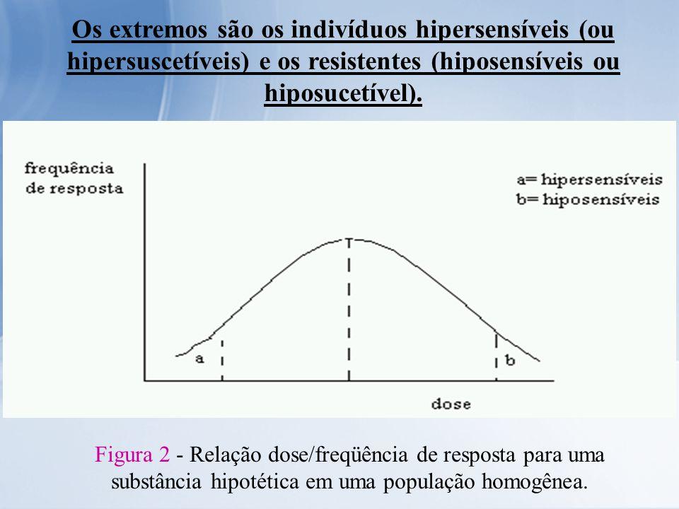 Os extremos são os indivíduos hipersensíveis (ou hipersuscetíveis) e os resistentes (hiposensíveis ou hiposucetível). Figura 2 - Relação dose/freqüênc