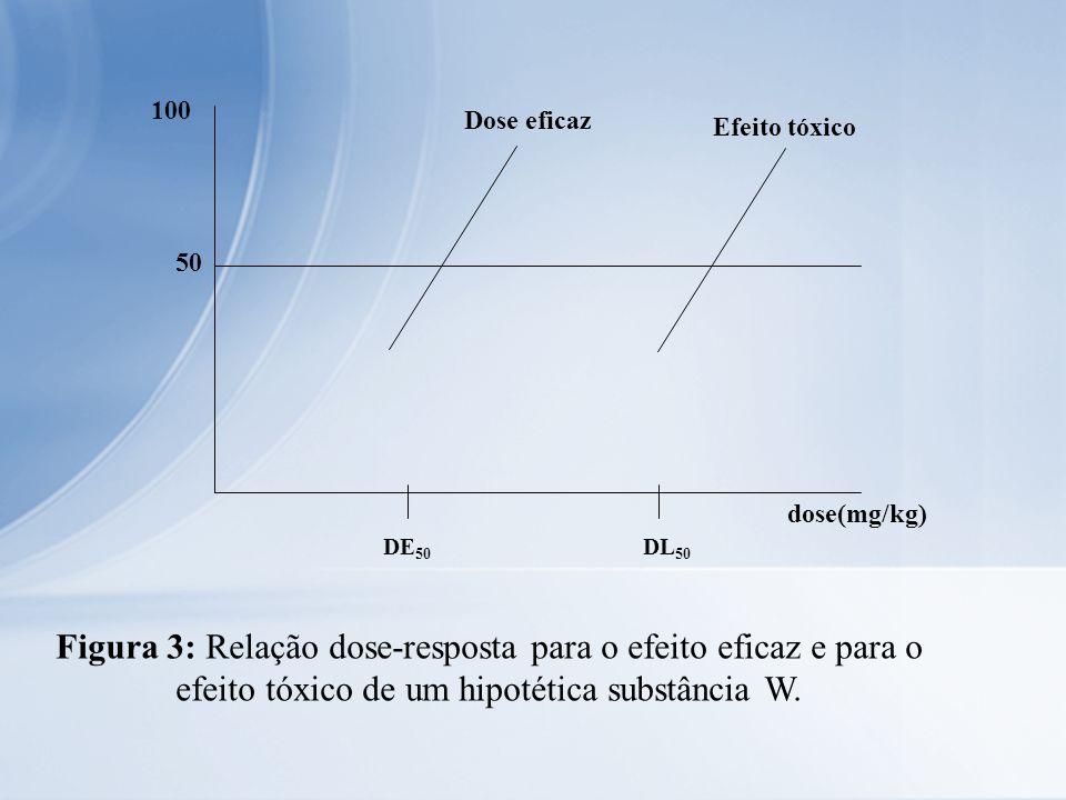 Dose eficaz DE 50 DL 50 Efeito tóxico dose(mg/kg) 50 100 Figura 3: Relação dose-resposta para o efeito eficaz e para o efeito tóxico de um hipotética
