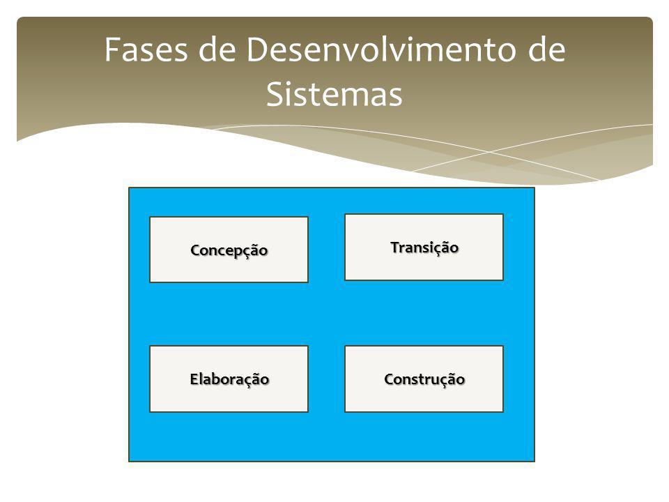 Fases de Desenvolvimento de Sistemas Concepção Transição ElaboraçãoConstrução