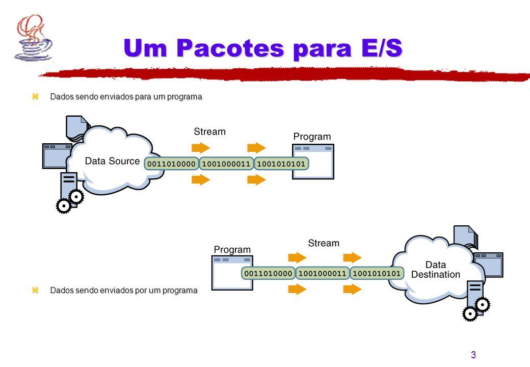 3 Um Pacotes para E/S zDados sendo enviados para um programa zDados sendo enviados por um programa