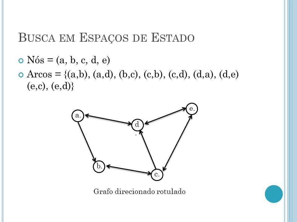 B USCA EM E SPAÇOS DE E STADO Nós = (a, b, c, d, e) Arcos = {(a,b), (a,d), (b,c), (c,b), (c,d), (d,a), (d,e) (e,c), (e,d)} a.