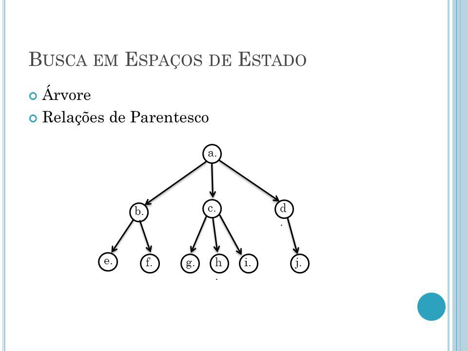 B USCA EM E SPAÇOS DE E STADO Árvore Relações de Parentesco a. b. d.d. c. e. f.g.h.h. i.j.