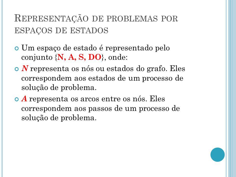R EPRESENTAÇÃO DE PROBLEMAS POR ESPAÇOS DE ESTADOS Um espaço de estado é representado pelo conjunto { N, A, S, DO }, onde: N representa os nós ou estados do grafo.
