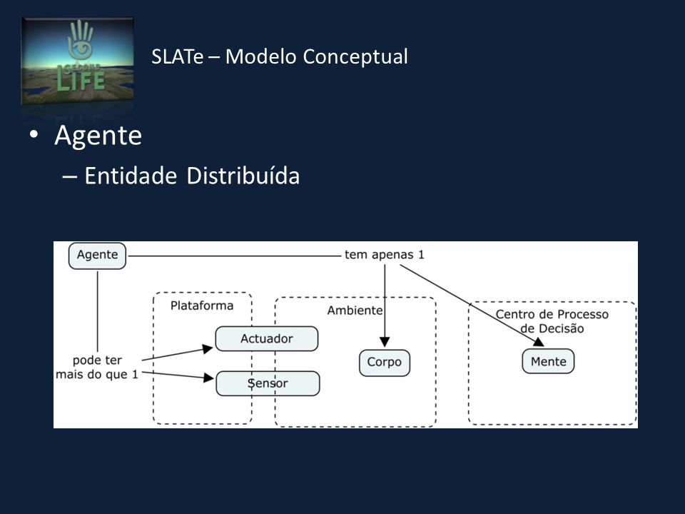 Agente – Entidade Distribuída SLATe – Modelo Conceptual
