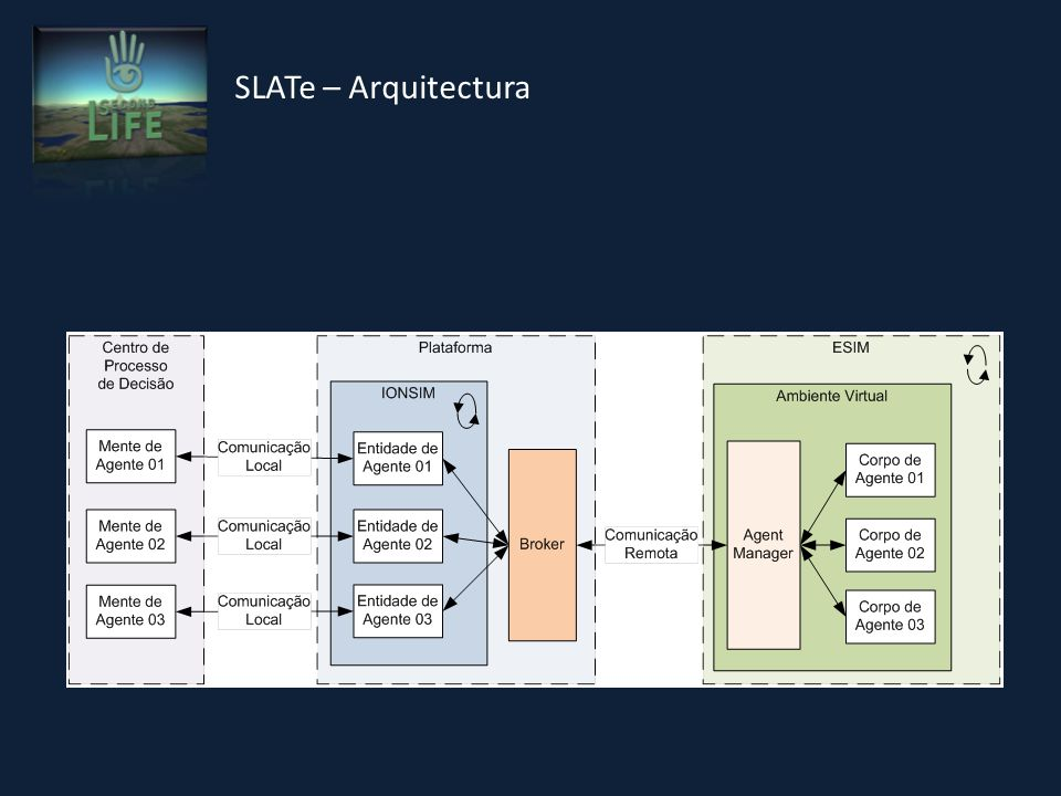 SLATe – Arquitectura