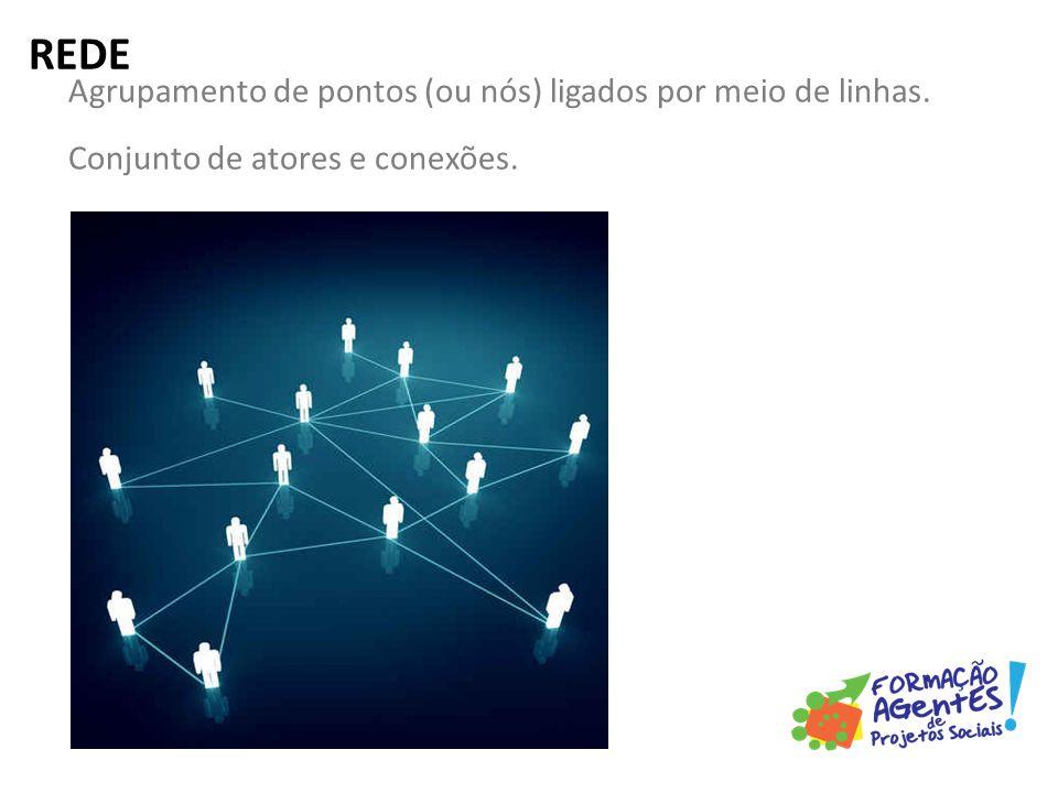 Agrupamento de pontos (ou nós) ligados por meio de linhas. Conjunto de atores e conexões. REDE