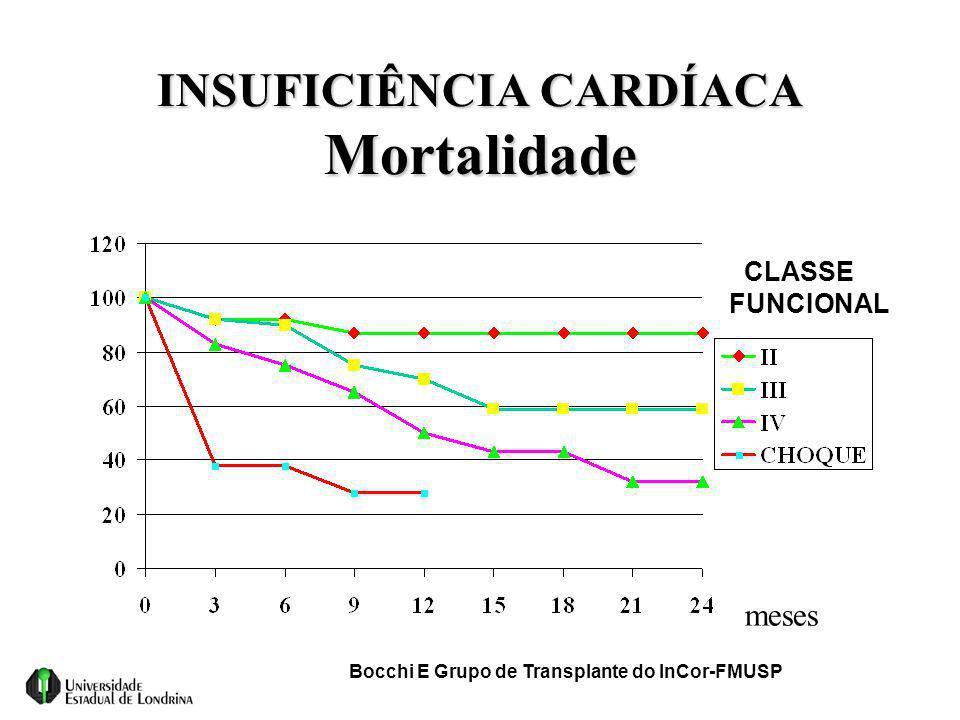INSUFICIÊNCIA CARDÍACA Mortalidade CLASSE FUNCIONAL Bocchi E Grupo de Transplante do InCor-FMUSP meses