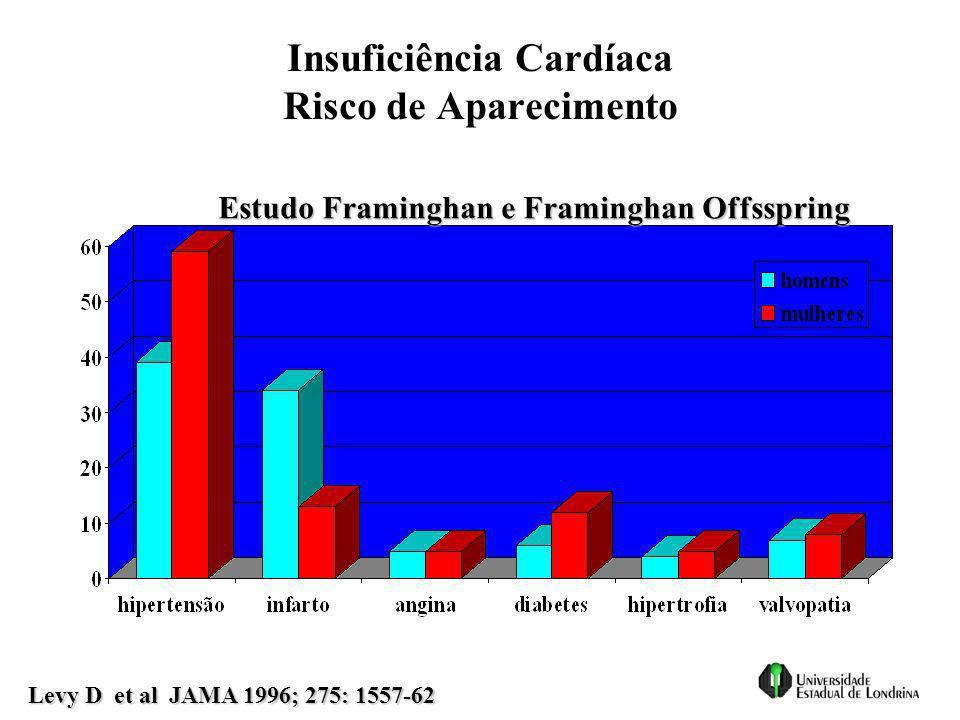 Insuficiência Cardíaca Risco de Aparecimento Estudo Framinghan e Framinghan Offsspring Levy D et al JAMA 1996; 275: 1557-62