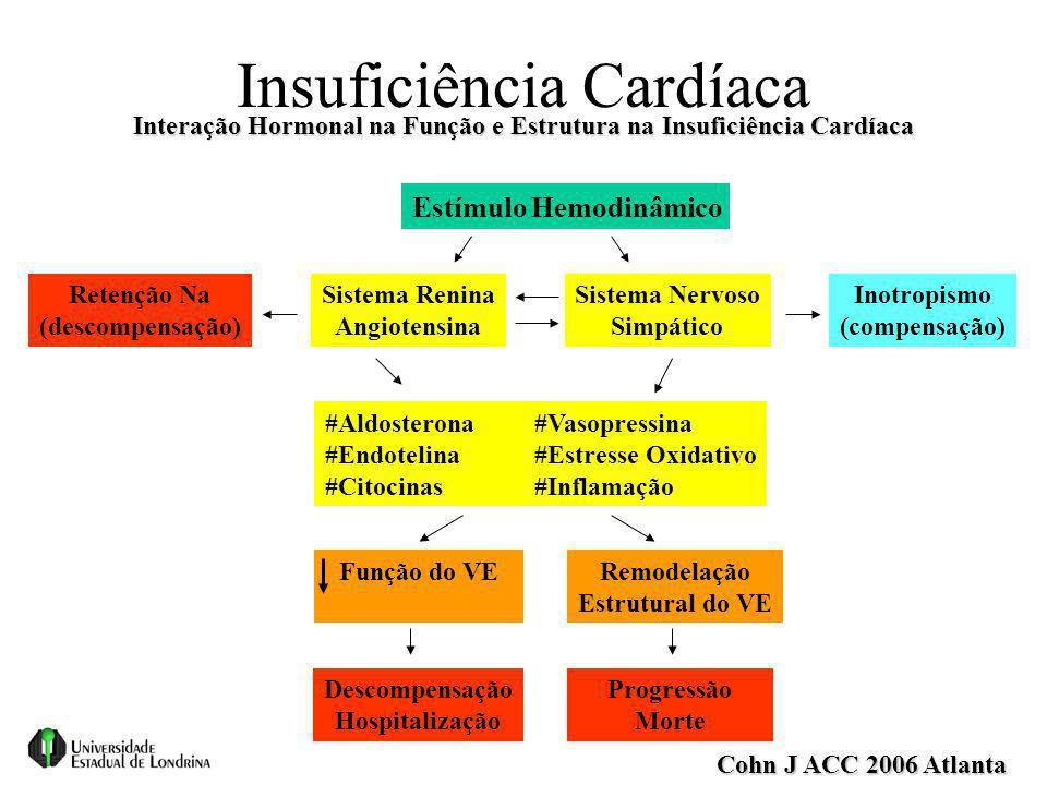 Insuficiência Cardíaca Cohn J ACC 2006 Atlanta Estímulo Hemodinâmico Sistema Renina Angiotensina Sistema Nervoso Simpático Inotropismo (compensação) R