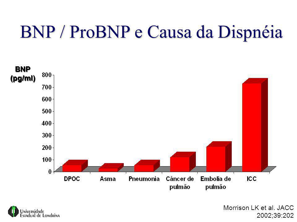 BNP / ProBNP e Causa da Dispnéia BNP(pg/ml) Morrison LK et al. JACC 2002;39:202