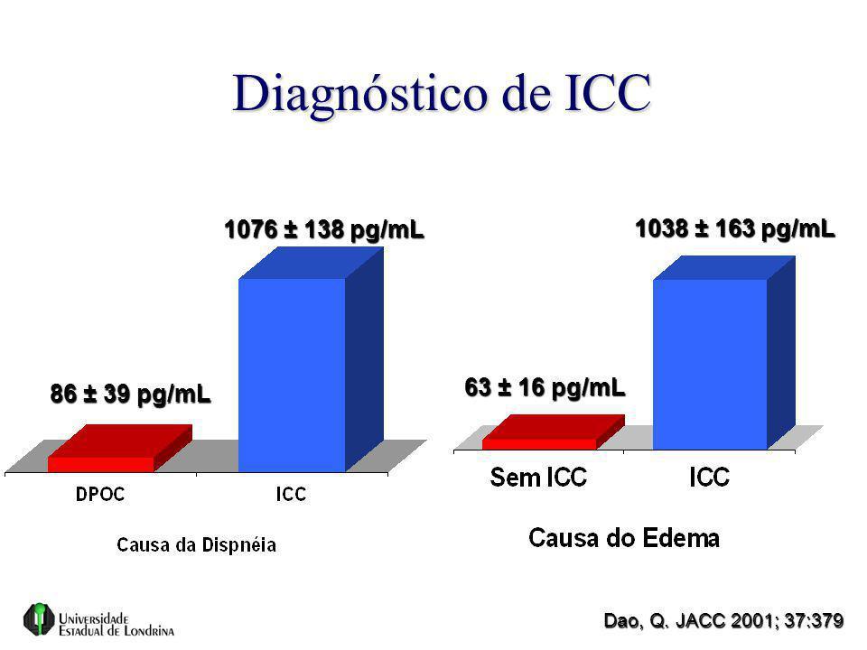 Diagnóstico de ICC Dao, Q. JACC 2001; 37:379 63 ± 16 pg/mL 1038 ± 163 pg/mL 1076 ± 138 pg/mL 86 ± 39 pg/mL