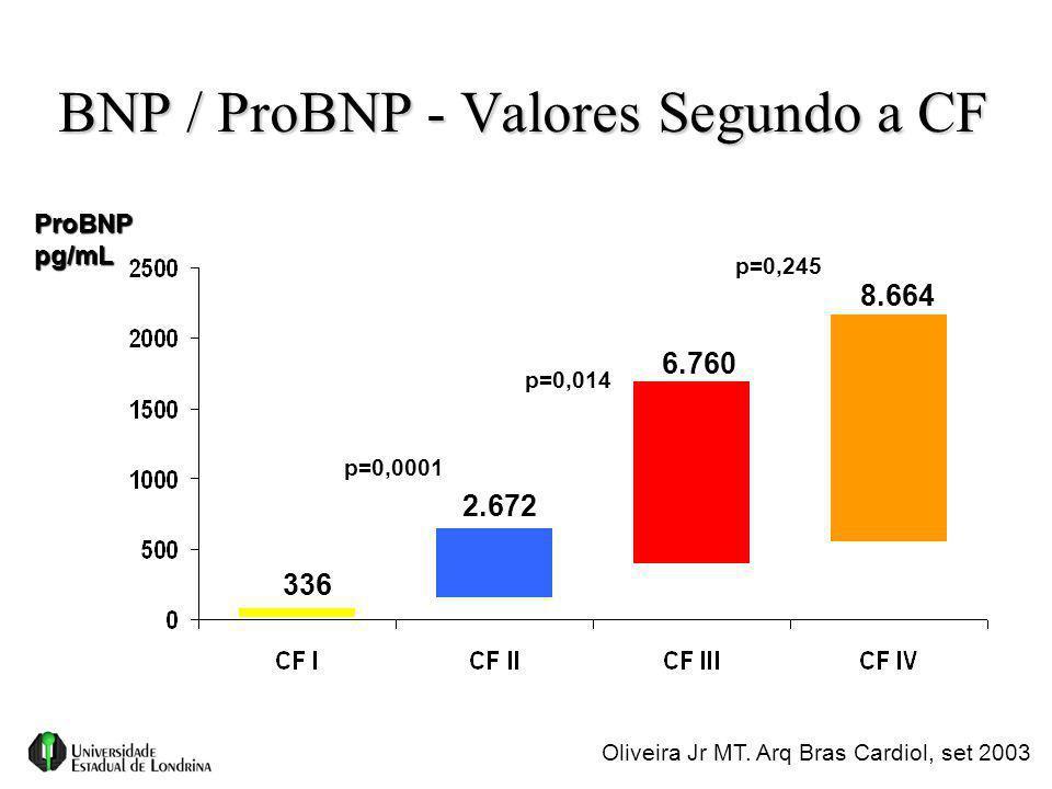 BNP / ProBNP - Valores Segundo a CF p=0,0001 p=0,014 p=0,245 Oliveira Jr MT. Arq Bras Cardiol, set 2003 336 2.672 6.760 8.664 ProBNPpg/mL