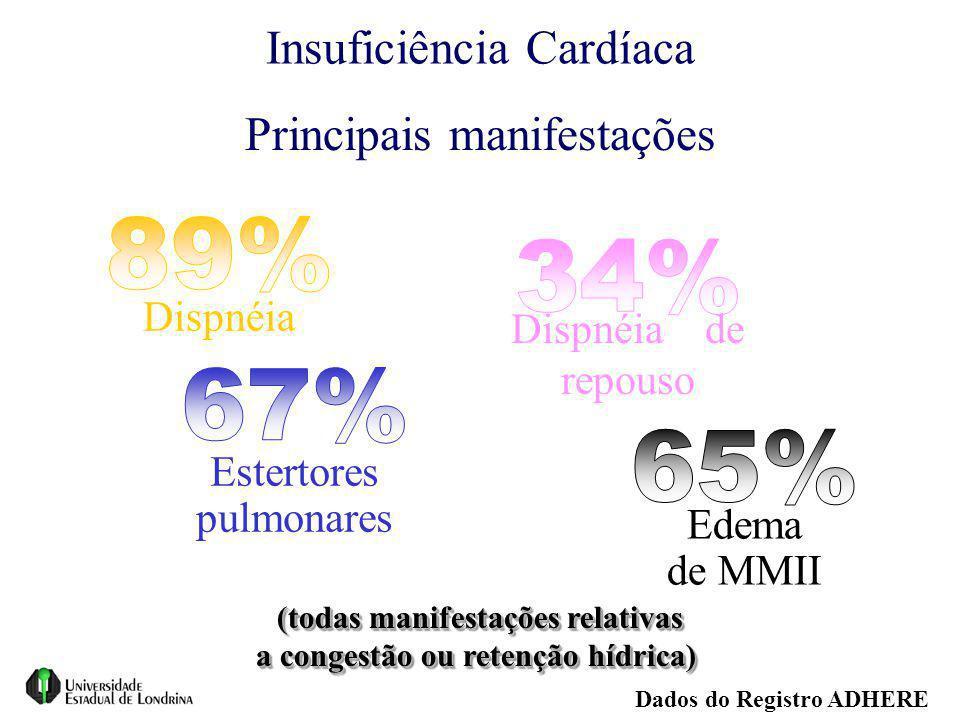 Insuficiência Cardíaca Dados do Registro ADHERE (todas manifestações relativas a congestão ou retenção hídrica) (todas manifestações relativas a conge
