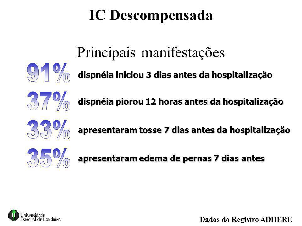 dispnéia piorou 12 horas antes da hospitalização Principais manifestações IC Descompensada dispnéia iniciou 3 dias antes da hospitalização apresentara