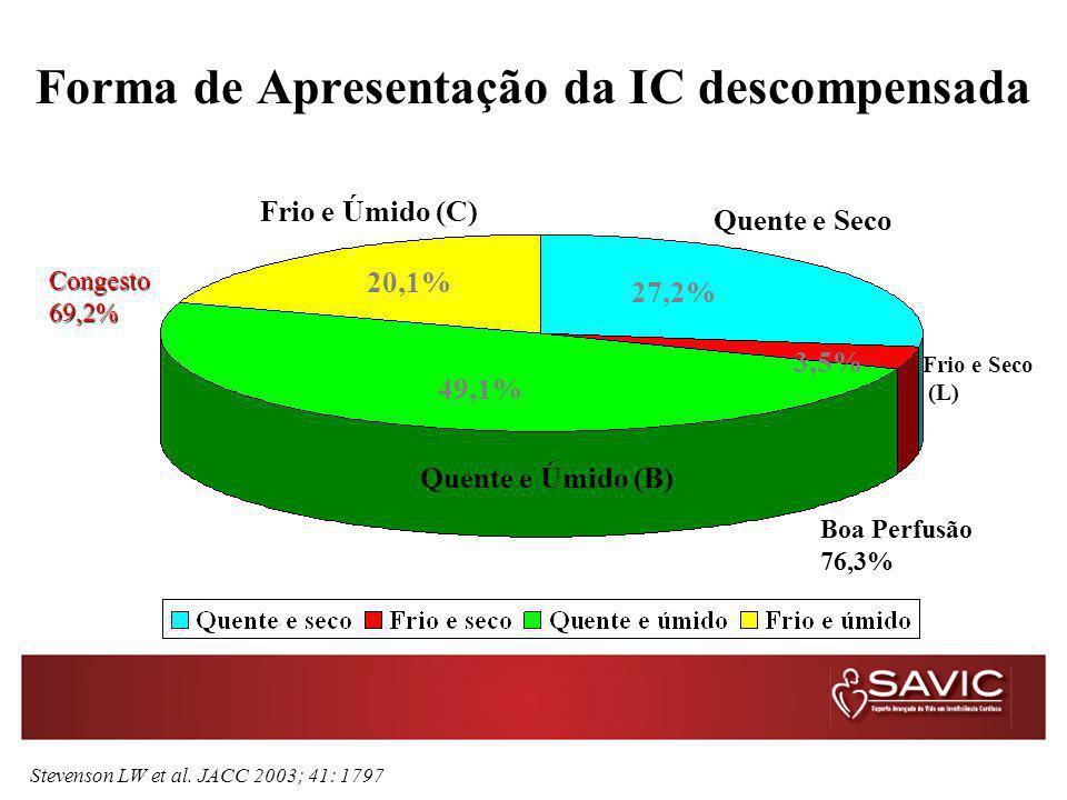 Forma de Apresentação da IC descompensada 27,2% 49,1% 20,1% 3,5% Frio e Úmido (C) Quente e Seco Frio e Seco (L) Quente e Úmido (B) Stevenson LW et al.