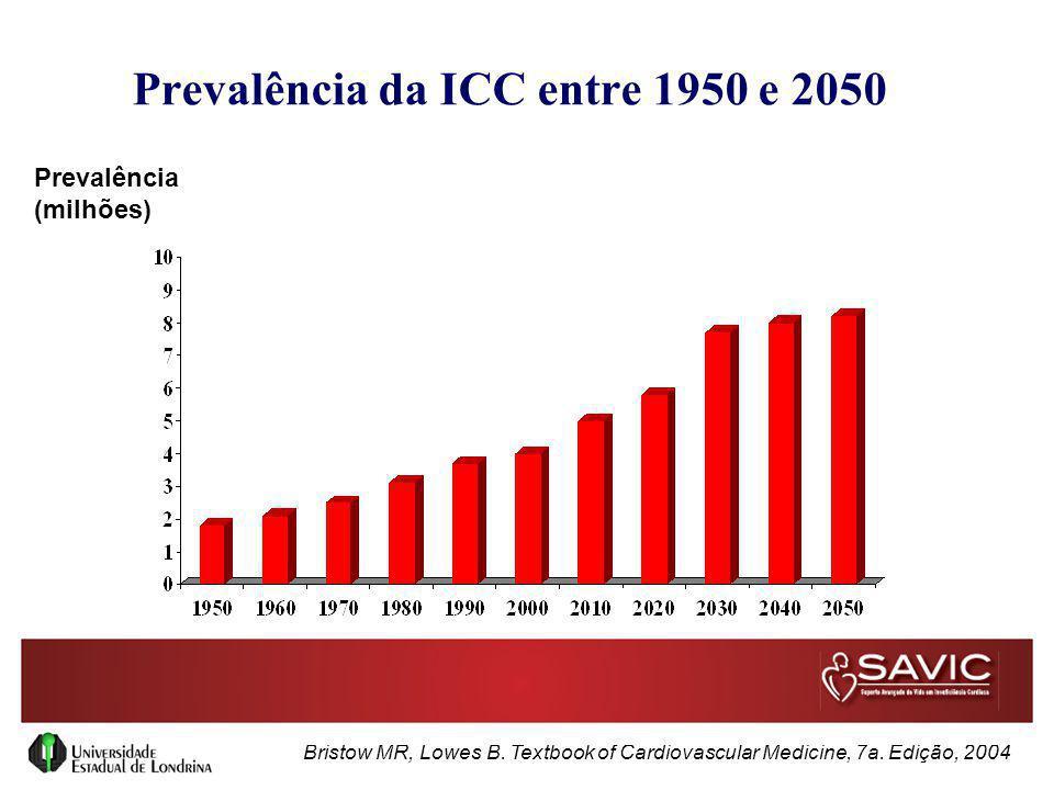 Prevalência da ICC entre 1950 e 2050 Bristow MR, Lowes B. Textbook of Cardiovascular Medicine, 7a. Edição, 2004 Prevalência (milhões)