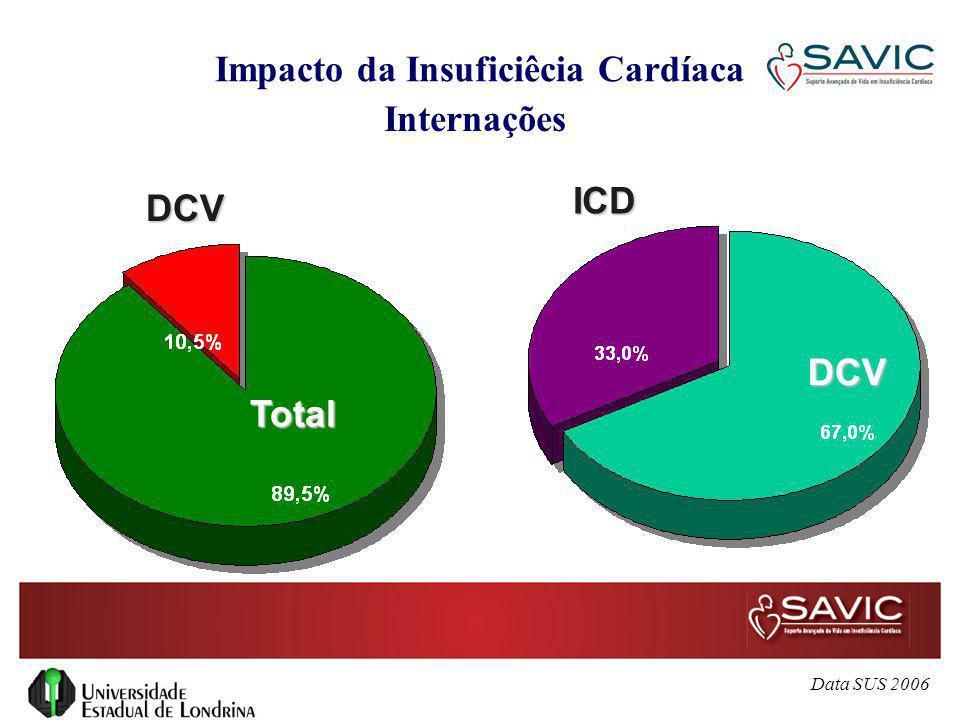 Consultas em Pronto Socorro Insuficiência Cardíaca Descompensada Episódio inicial 21% Visita Repetida 79% Apresentações típicas Aproximadamente 80% das consultas resultam em internação 40% dos pts.