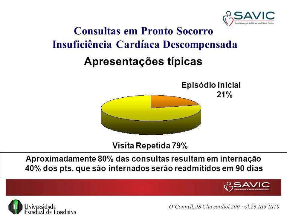 Consultas em Pronto Socorro Insuficiência Cardíaca Descompensada Episódio inicial 21% Visita Repetida 79% Apresentações típicas Aproximadamente 80% da