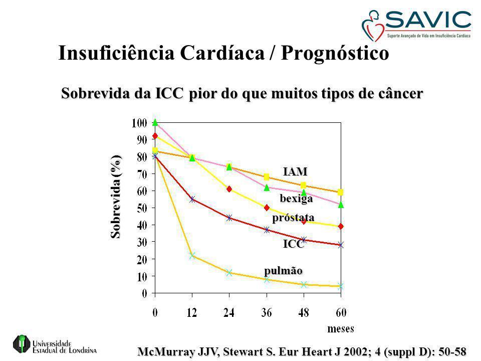 Insuficiência Cardíaca / Prognóstico pulmão ICC IAM bexiga próstata Sobrevida da ICC pior do que muitos tipos de câncer Sobrevida (%) McMurray JJV, St