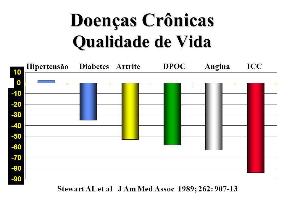 Doenças Crônicas Qualidade de Vida Hipertensão Diabetes Artrite DPOC Angina ICC -90 -80 -70 -60 -50 -40 -30 -20 -10 0 10 Stewart AL et al J Am Med Ass