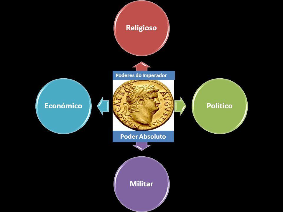 ReligiosoPolíticoMilitarEconómico Poderes do Imperador Poder Absoluto