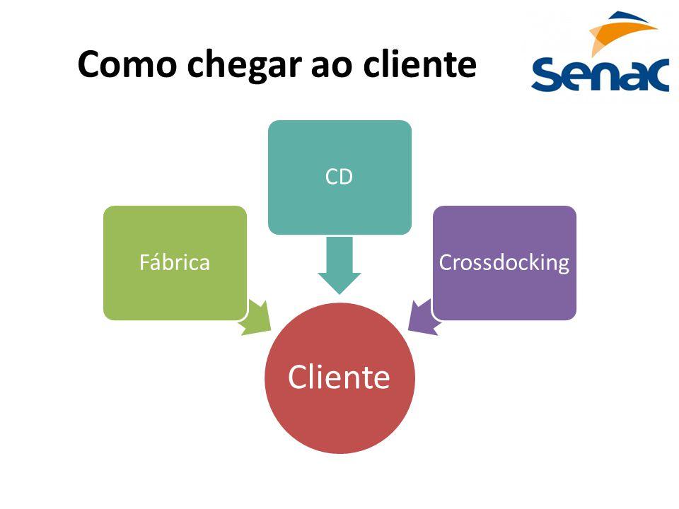 Como chegar ao cliente Cliente FábricaCDCrossdocking