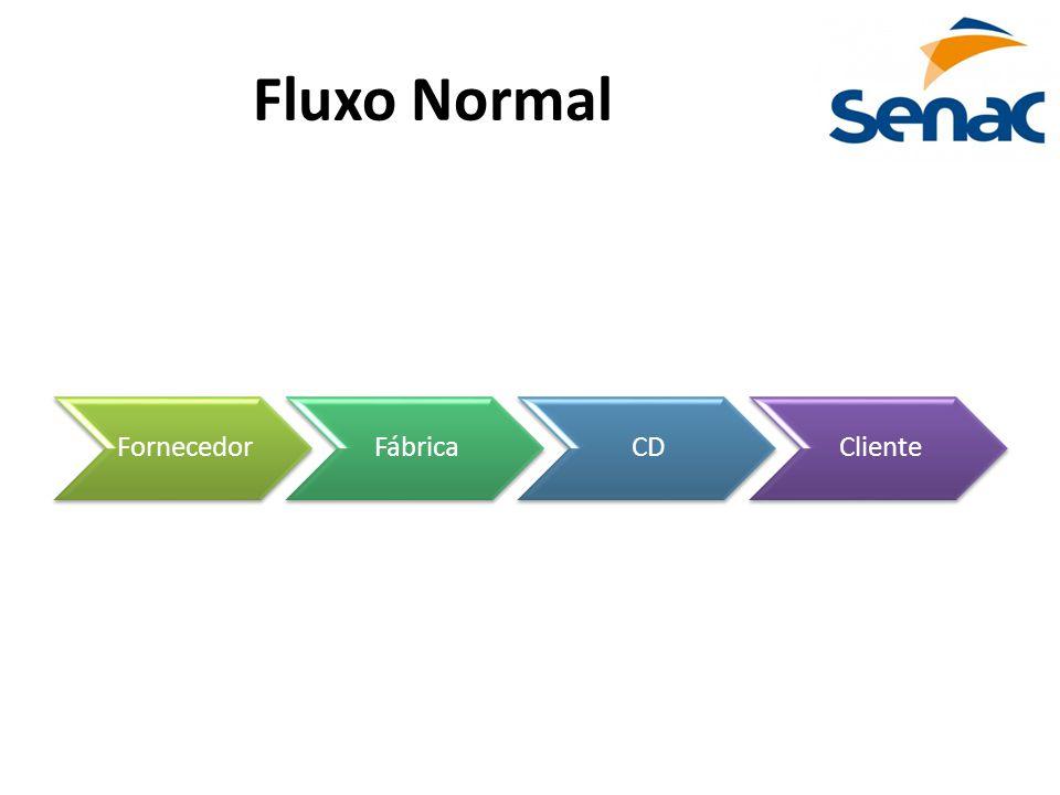 Fluxo Normal FornecedorFábricaCDCliente