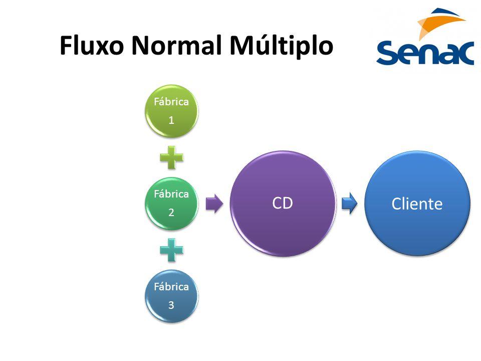 Fluxo Normal Múltiplo Fábrica 1 Fábrica 2 Fábrica 3 CD Cliente
