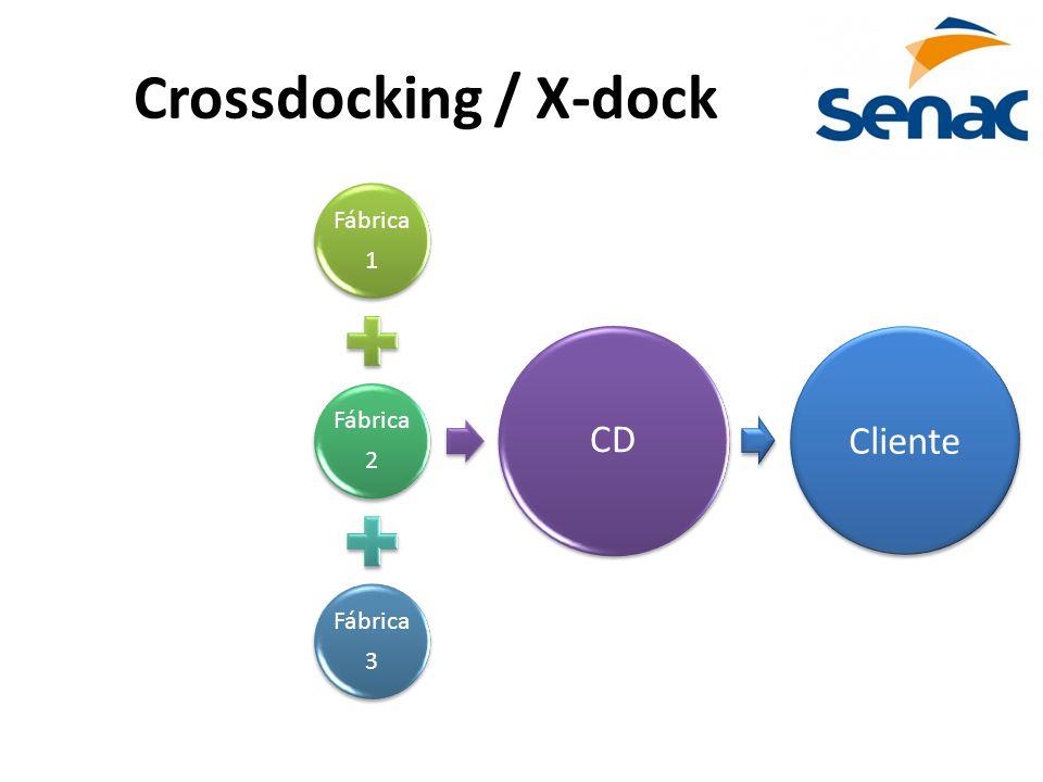Crossdocking / X-dock Fábrica 1 Fábrica 2 Fábrica 3 CD Cliente