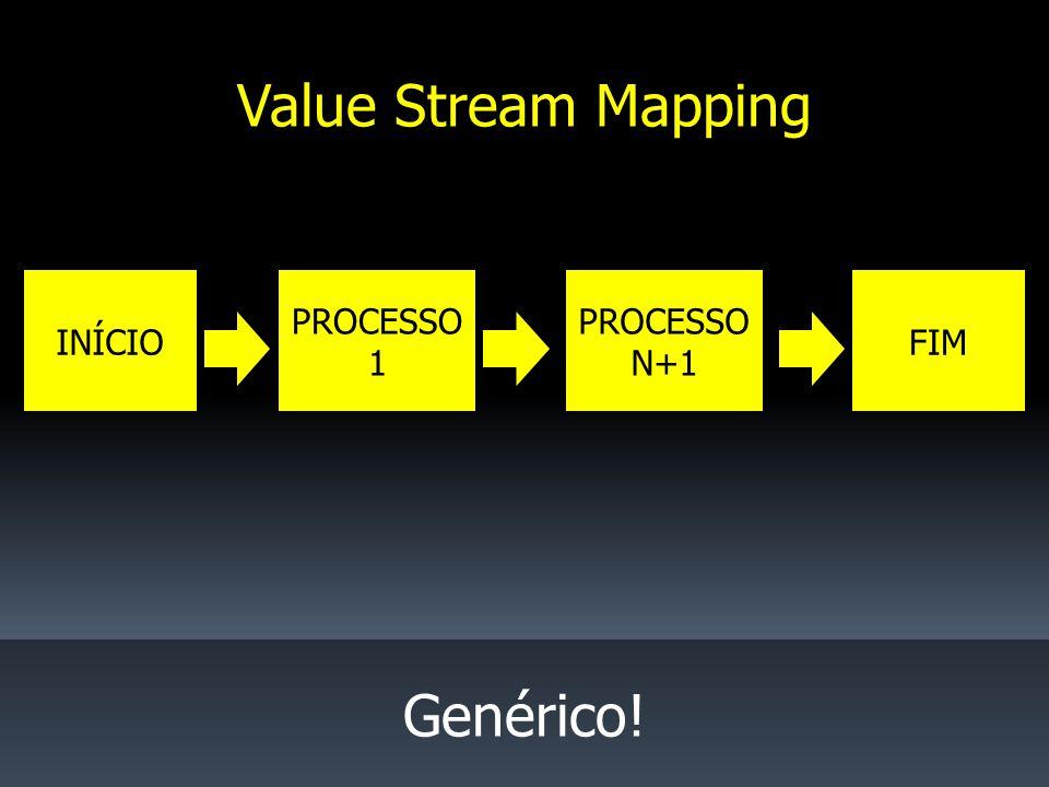 INÍCIO PROCESSO 1 FIM Value Stream Mapping Genérico! PROCESSO N+1