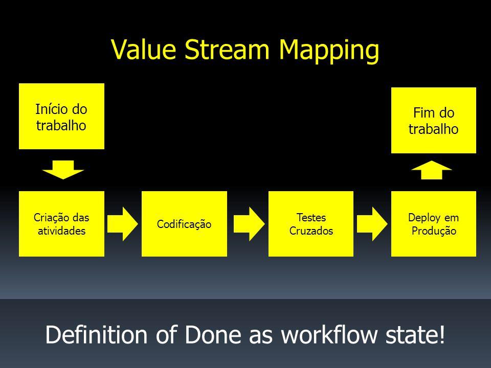 Início do trabalho Criação das atividades Codificação Definition of Done as workflow state.