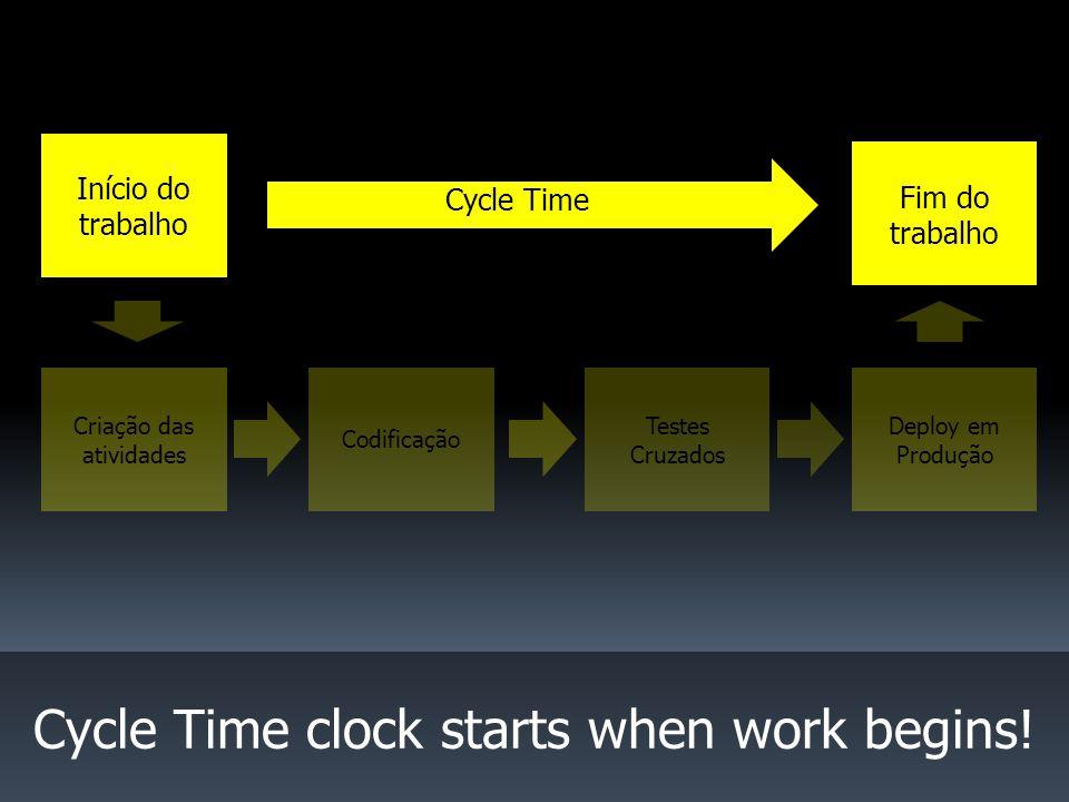 Início do trabalho Criação das atividades Codificação Cycle Time clock starts when work begins.
