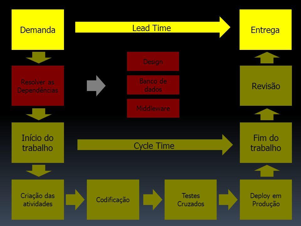 Início do trabalho Criação das atividades Codificação Fim do trabalho Testes Cruzados Deploy em Produção Resolver as Dependências Banco de dados Middleware Design Revisão Cycle Time Demanda Lead Time Entrega
