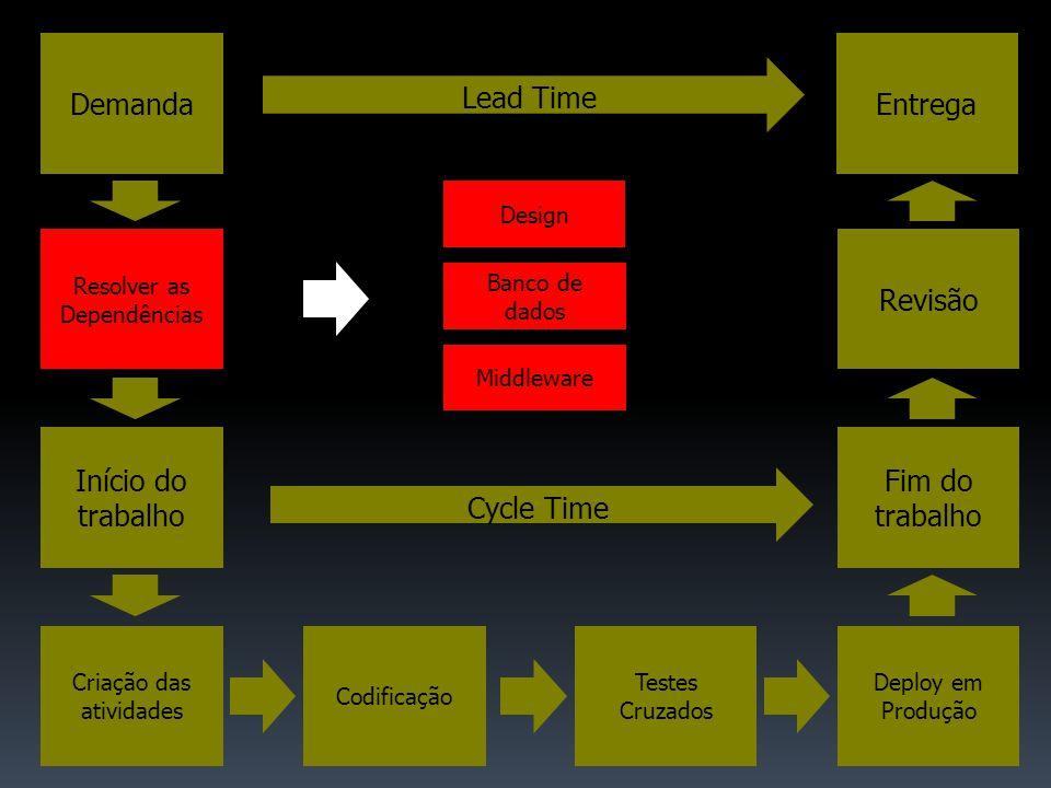 Início do trabalho Criação das atividades Codificação Fim do trabalho Testes Cruzados Deploy em Produção DemandaEntrega Revisão Lead Time Cycle Time Resolver as Dependências Design Banco de dados Middleware