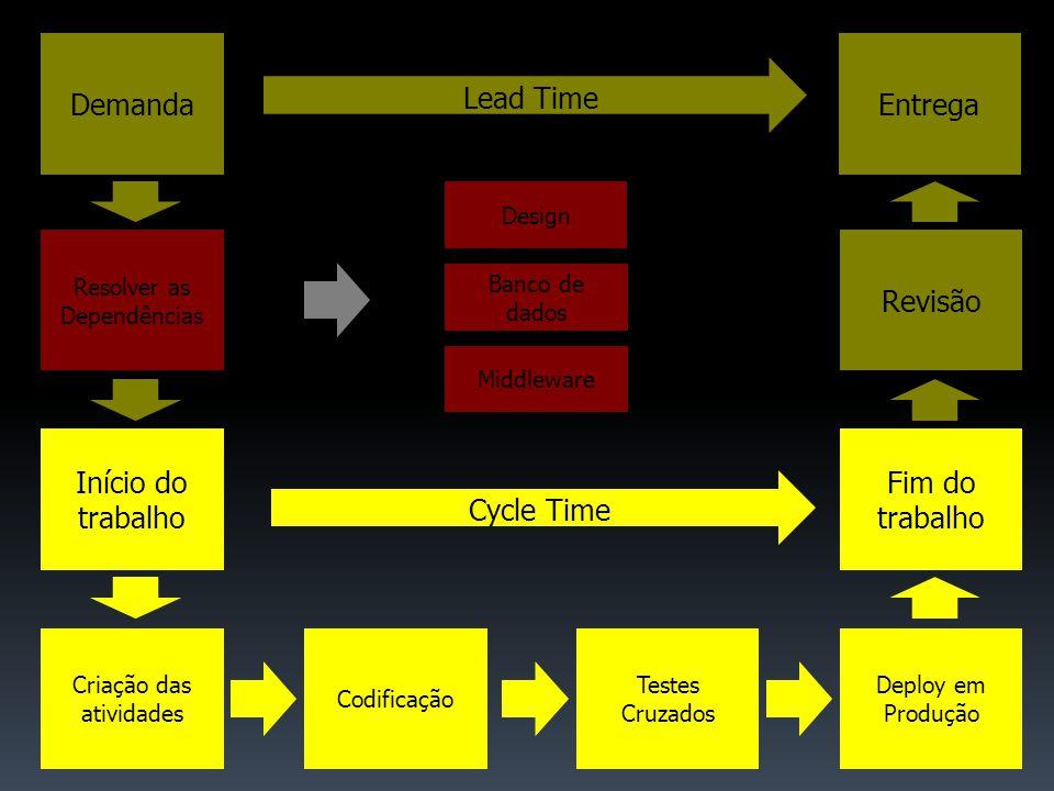 Resolver as Dependências Banco de dados Middleware Design DemandaEntrega Revisão Lead Time Início do trabalho Criação das atividades Codificação Testes Cruzados Deploy em Produção Fim do trabalho Cycle Time
