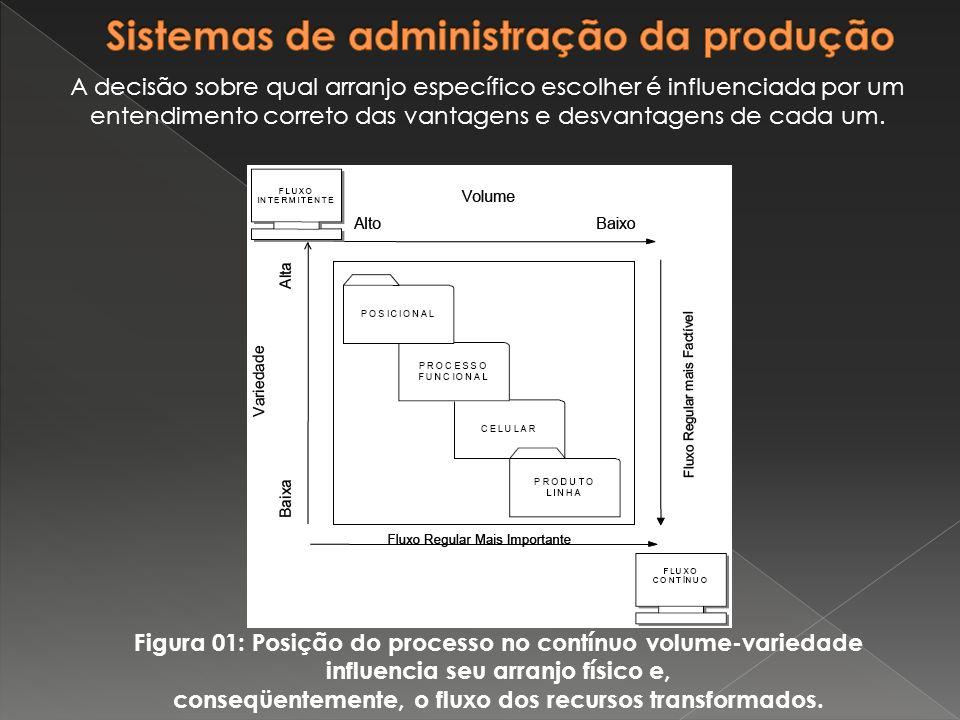 Figura 01: Posição do processo no contínuo volume-variedade influencia seu arranjo físico e, conseqüentemente, o fluxo dos recursos transformados. A d
