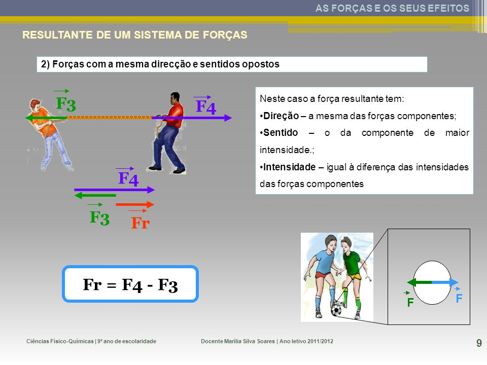 Ciências Físico-Químicas | 9º ano de escolaridade 9 Docente Marília Silva Soares | Ano letivo 2011/2012 AS FORÇAS E OS SEUS EFEITOS RESULTANTE DE UM SISTEMA DE FORÇAS F3 F4 Fr F3 F4 2) Forças com a mesma direcção e sentidos opostos Fr = F4 - F3 F F Neste caso a força resultante tem: Direção – a mesma das forças componentes; Sentido – o da componente de maior intensidade.; Intensidade – igual à diferença das intensidades das forças componentes