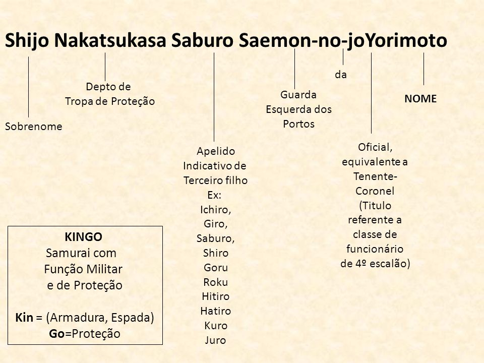 Shijo Nakatsukasa Saburo Saemon-no-joYorimoto Sobrenome Depto de Tropa de Proteção Apelido Indicativo de Terceiro filho Ex: Ichiro, Giro, Saburo, Shir