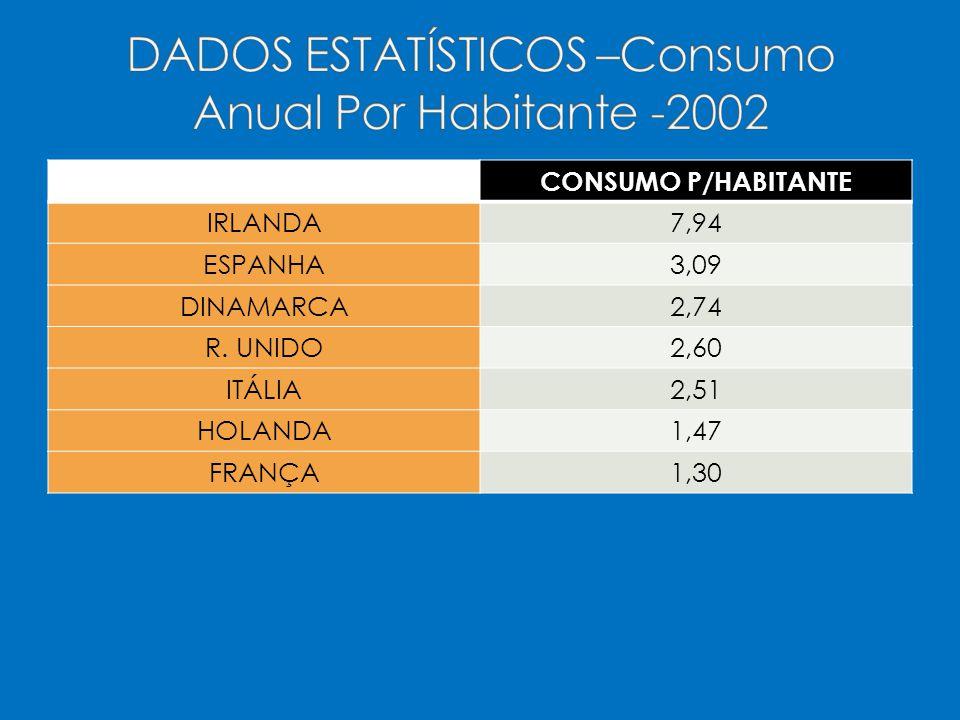 CONSUMO P/HABITANTE IRLANDA7,94 ESPANHA3,09 DINAMARCA2,74 R.