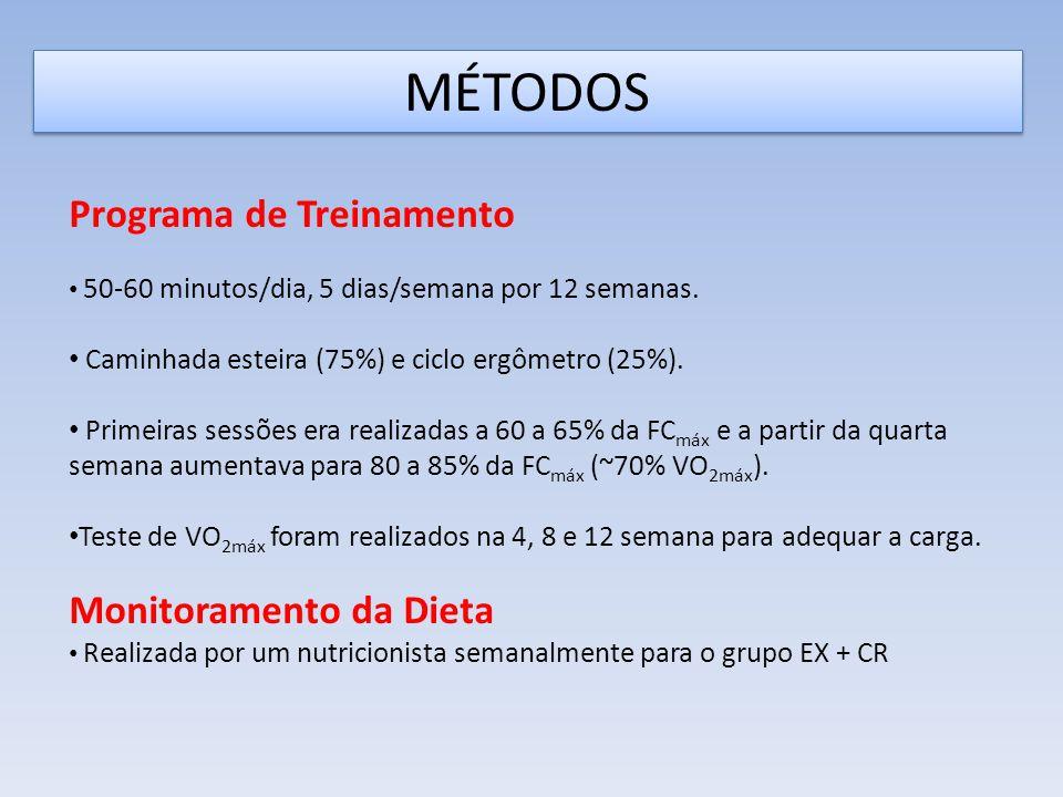 MÉTODOS Programa de Treinamento 50-60 minutos/dia, 5 dias/semana por 12 semanas.
